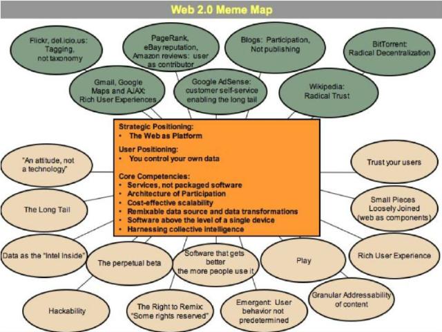 Web-20-Meme-Map-by-Tim-OReilly-2009